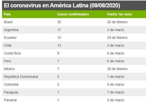 Coronavirus: mira como se ha extendido el virus en Latinoamérica