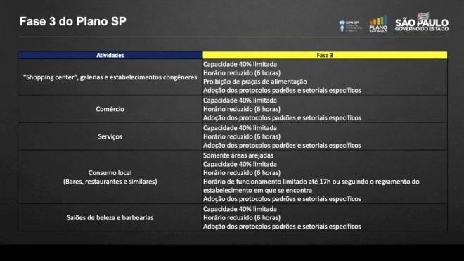 Plano São Paulo - 26 de junho - fase amarela
