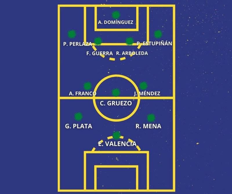 Alineación Ecuador ante Argentina