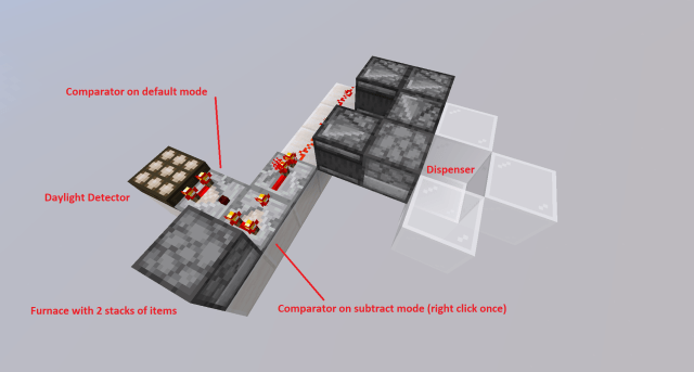I need help setting up a daylight sensor pulse to a lava dispenser