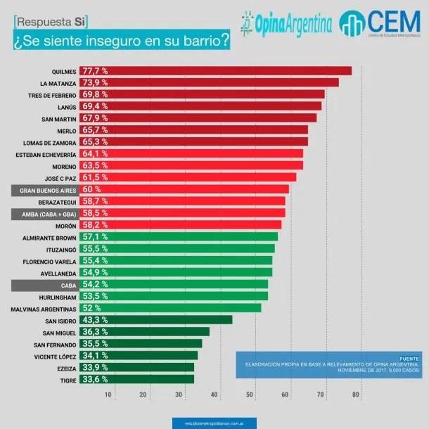 Según la encuesta 59% de los habitantes de Capital y del Conurbano se sienten inseguros