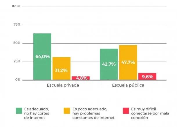 Fuente: Observatorio Argentinos por la Educación.