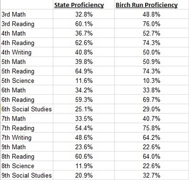Birch Run students show MEAP improvements in majority of