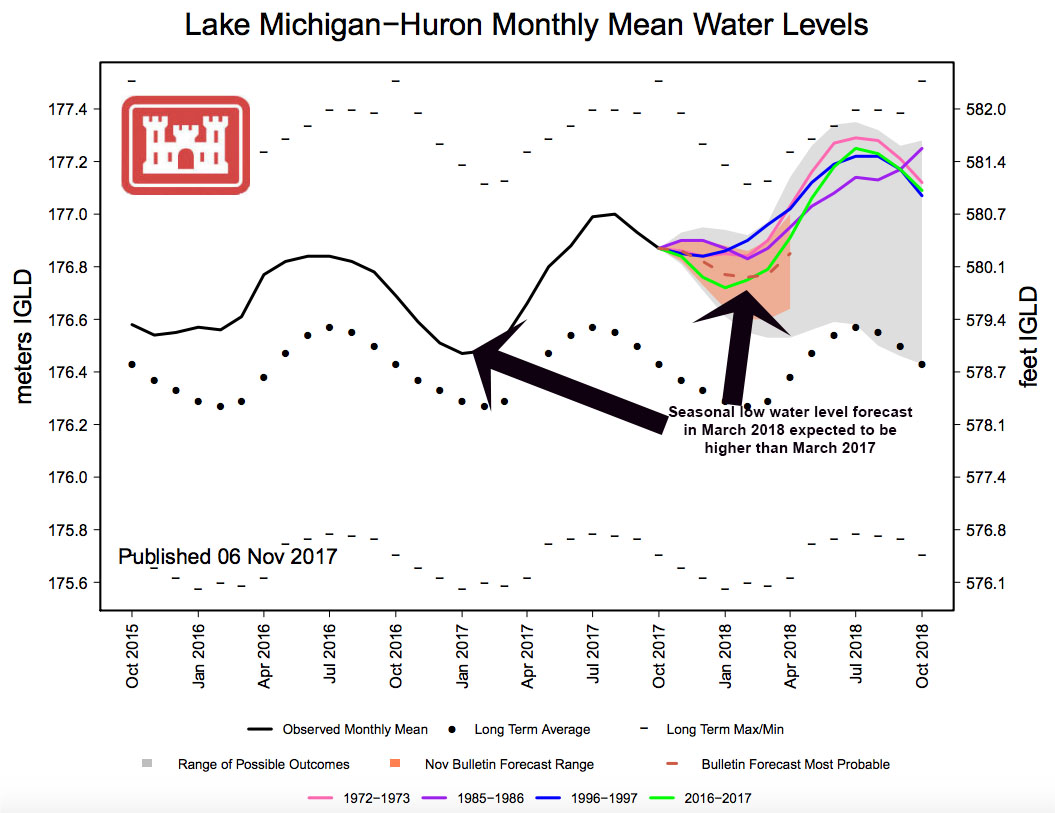 Great Lakes Water Levels Still Rising Expected To Be