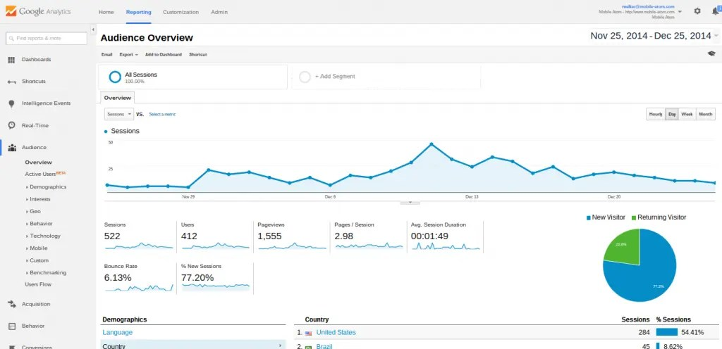 Image of Google Analytics page