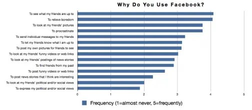 Graphic of why people use Facebook.