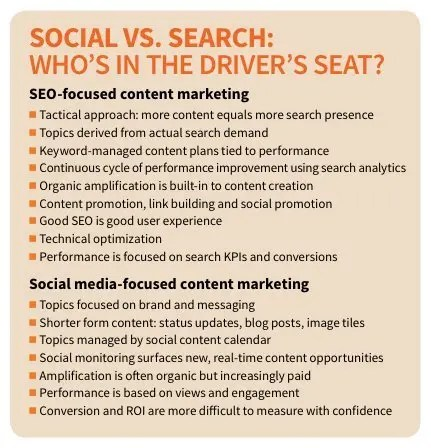 Social vs SEO for Content Marketing screenshot
