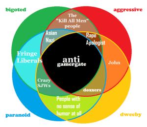 AntiGamerGate Diagram image  Mod DB