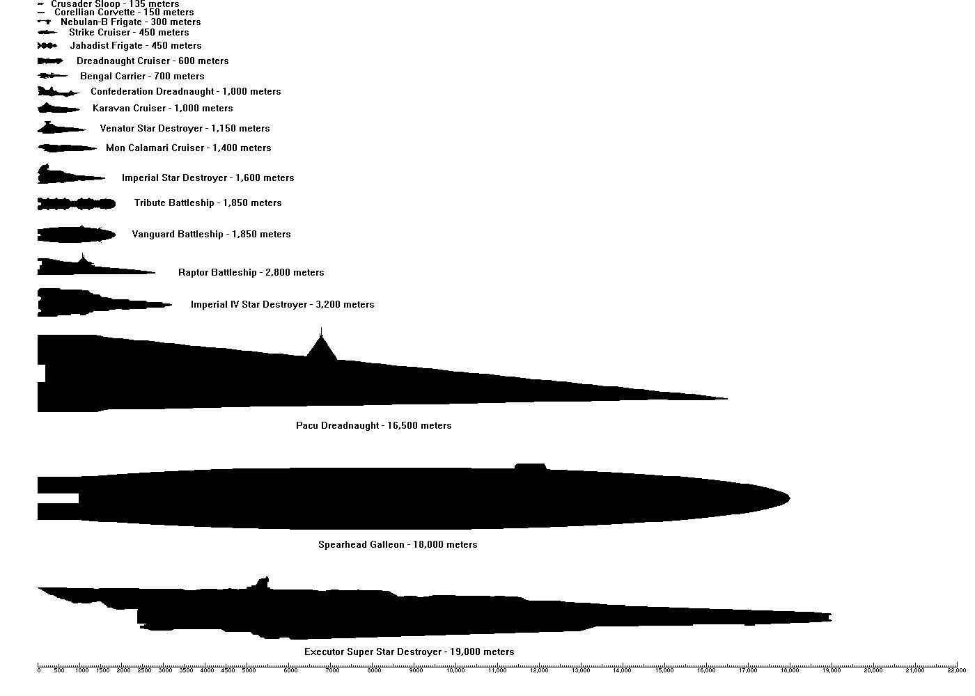 Warship Comparison Chart Image