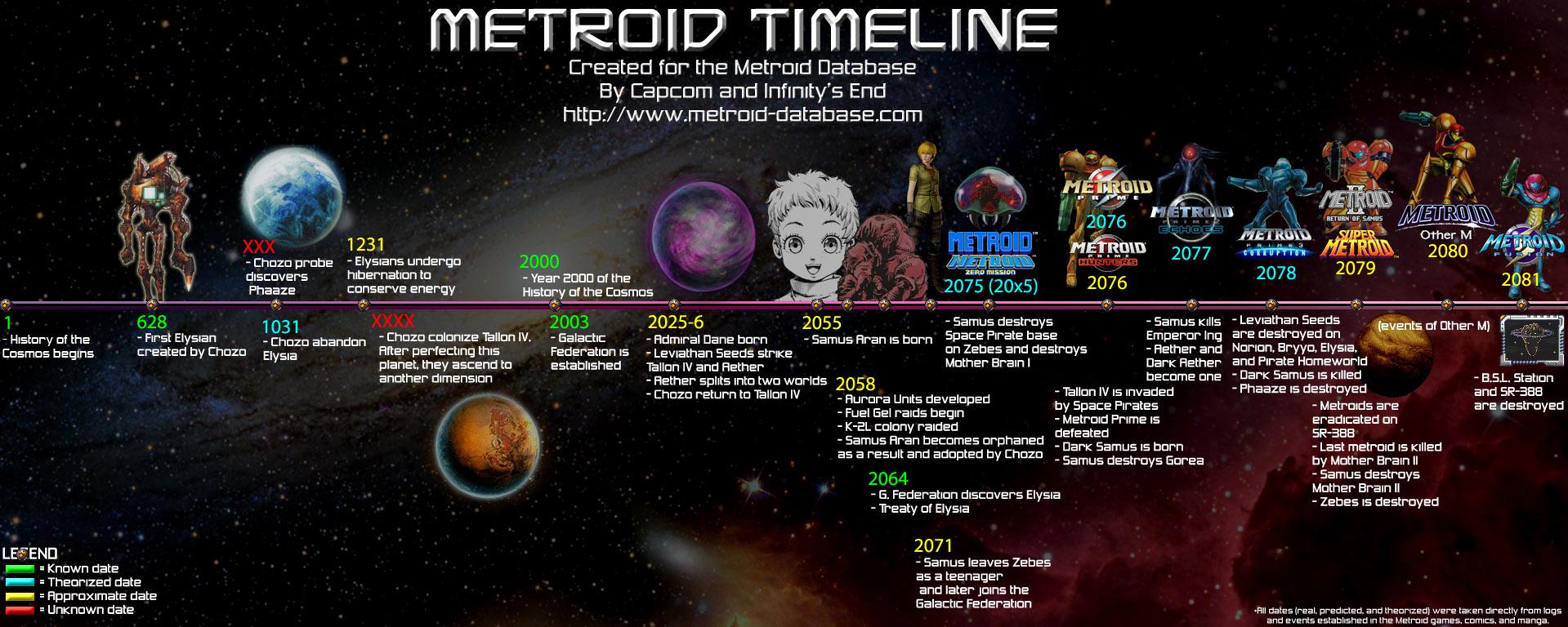 Metroid Series Timeline Image