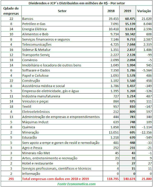 Ranking dos setores que mais pagaram dividendos em 2019, segundo a Economática