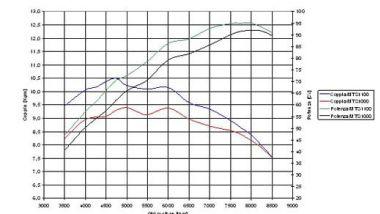 Prezzi e quotazioni usato Ducati Multistrada / MY 2002