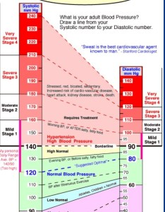 Blood pressure chart plz like save follow and share thank you also by rh musely