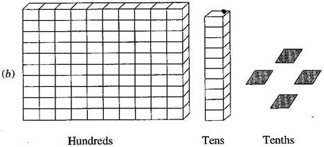 NCERT Solutions for Class 6 Maths Exercise 8.1