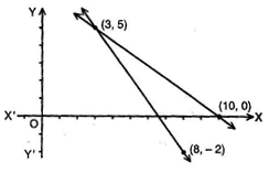 NCERT Solutions for Class 10 Maths Exercise 3.2