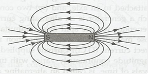 Class 10 Science Magnetic Effects of Electric Current Part 1