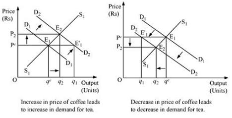 NCERT Solutions class 12 Economics Market Equilibrium
