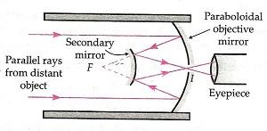 Ray Optics and Optical Class 12 Notes Physics