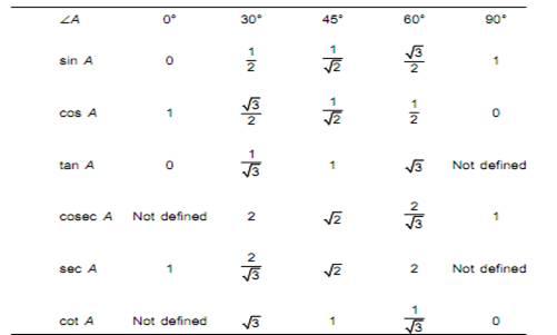 Some Applications of Trigonometry class 10 Notes