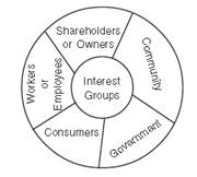 Social Responsibilities of Business and Business Ethics