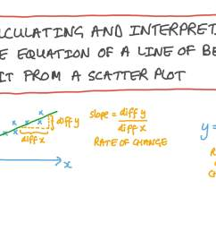 Lesson:Scatter Plots and Lines of Best Fit [ 756 x 1344 Pixel ]