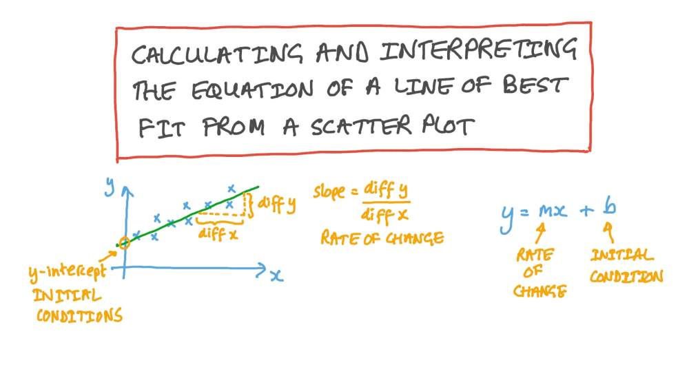 medium resolution of Lesson:Scatter Plots and Lines of Best Fit