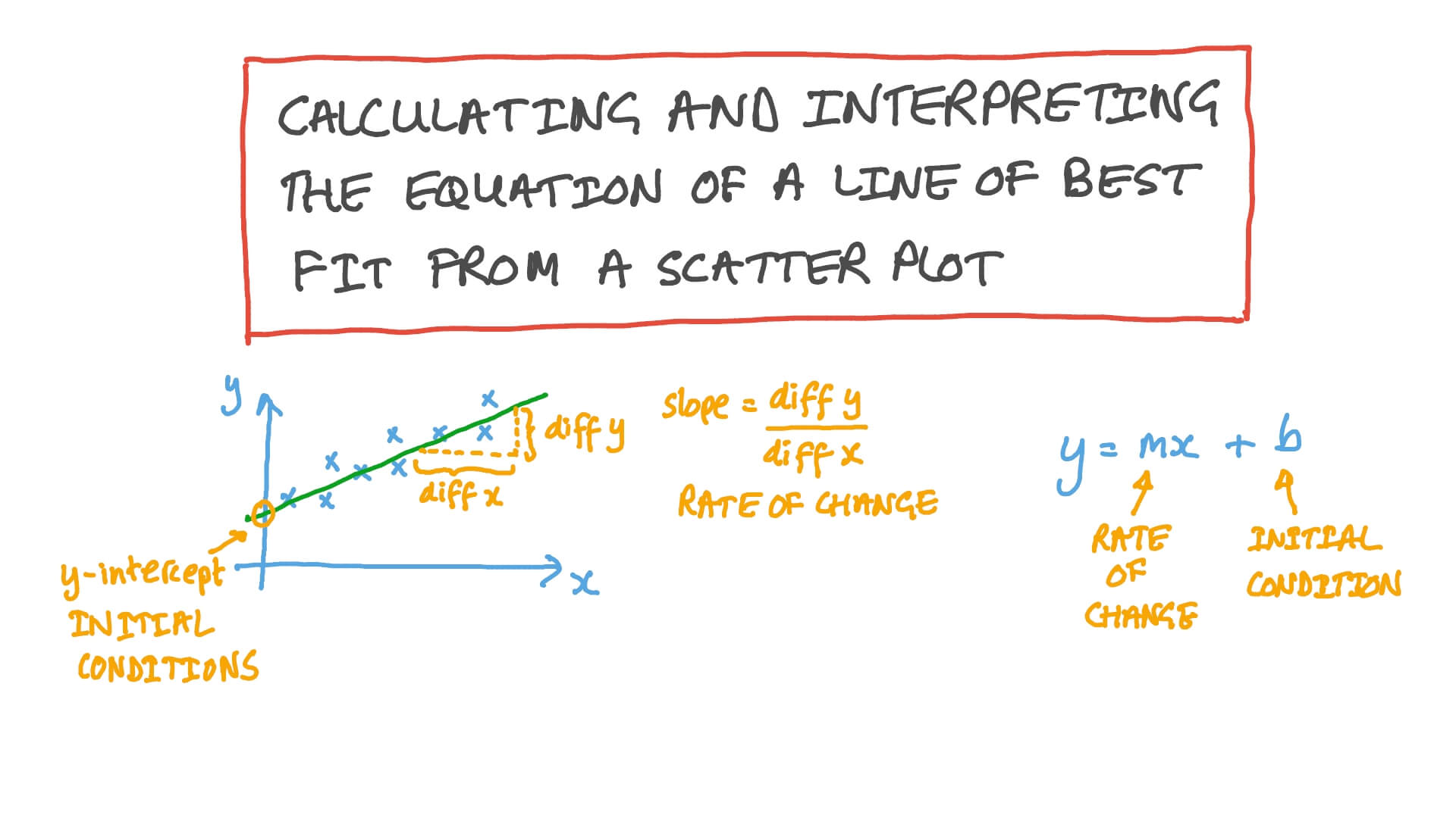 hight resolution of Lesson:Scatter Plots and Lines of Best Fit