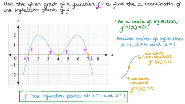 Finding the 𝑥-Coordinates of the Inflection Points of a Function from the  Graph of Its Second Derivative