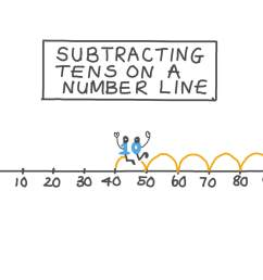 Lesson: Subtracting Tens on a Number Line   Nagwa [ 756 x 1344 Pixel ]