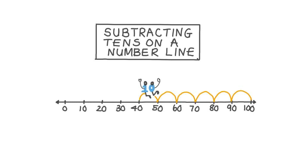 medium resolution of Lesson: Subtracting Tens on a Number Line   Nagwa
