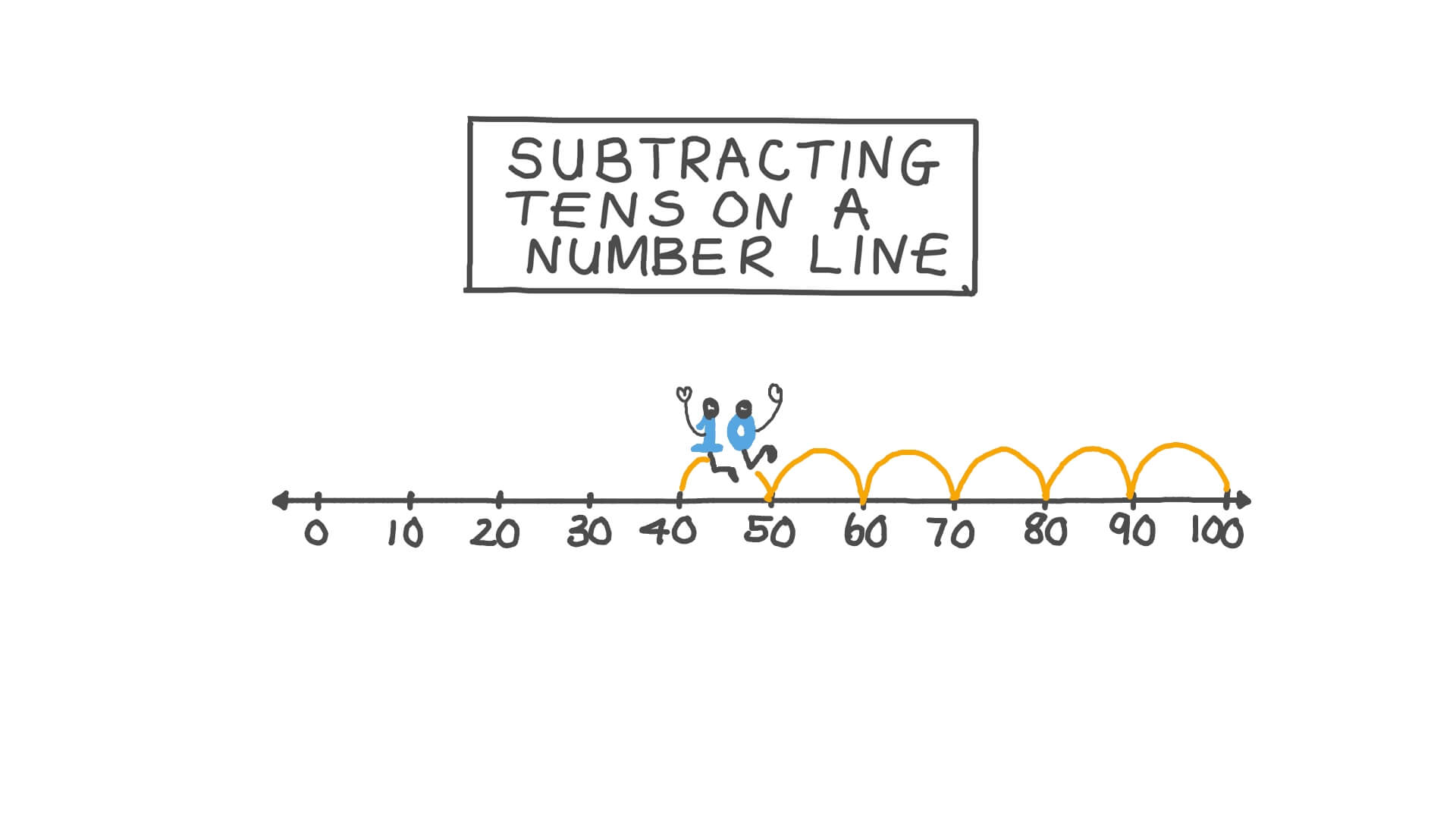 hight resolution of Lesson: Subtracting Tens on a Number Line   Nagwa