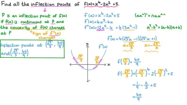 Finding All Inflection Points of the Curve of a Polynomial Function