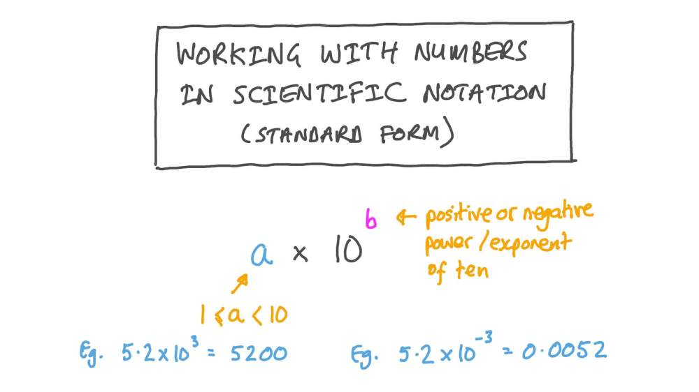 medium resolution of Lesson:Number Operations in Scientific Notation
