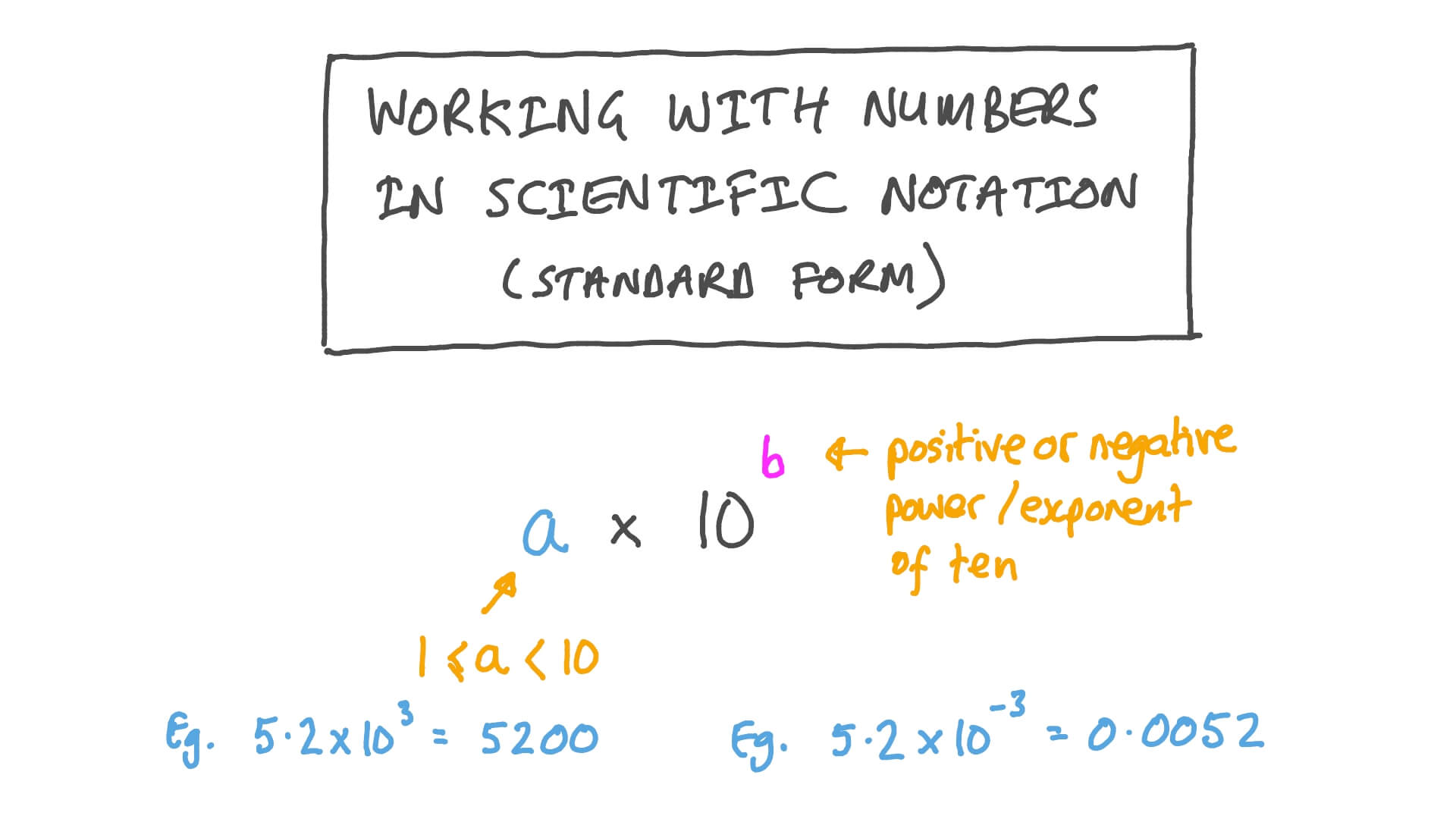 hight resolution of Lesson:Number Operations in Scientific Notation