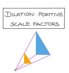 Lesson: Dilation: Positive Scale Factors   Nagwa [ 756 x 1344 Pixel ]