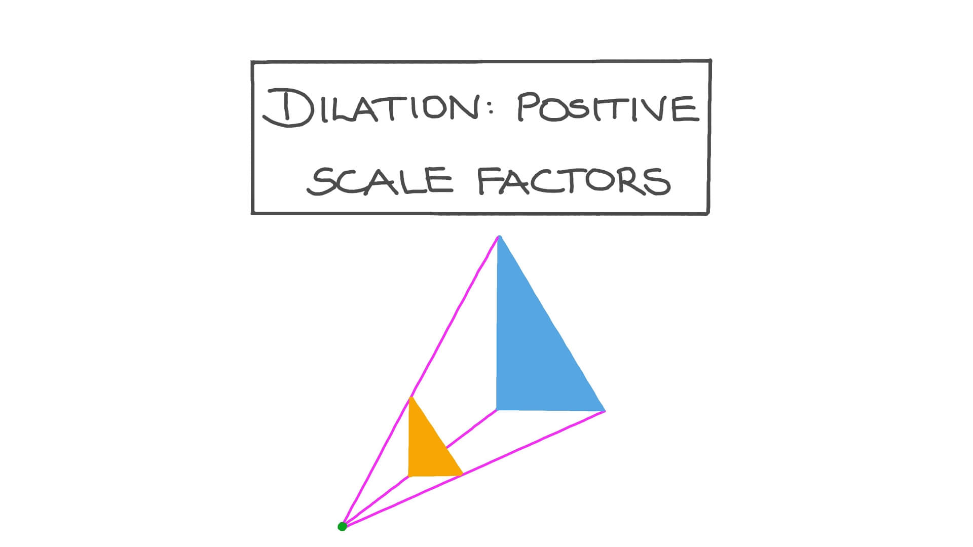 hight resolution of Lesson: Dilation: Positive Scale Factors   Nagwa