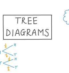 Lesson Video: Tree Diagrams [ 756 x 1344 Pixel ]