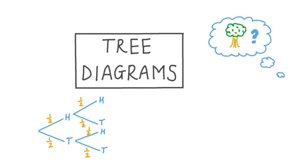 medium resolution of Lesson Video: Tree Diagrams