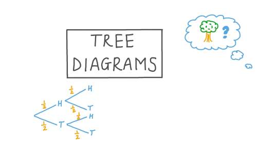 small resolution of Lesson Video: Tree Diagrams