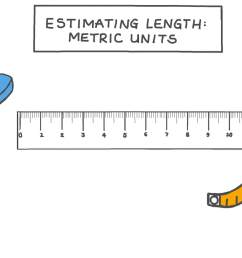 Lesson Video: Estimating Length: Metric Units   Nagwa [ 756 x 1344 Pixel ]