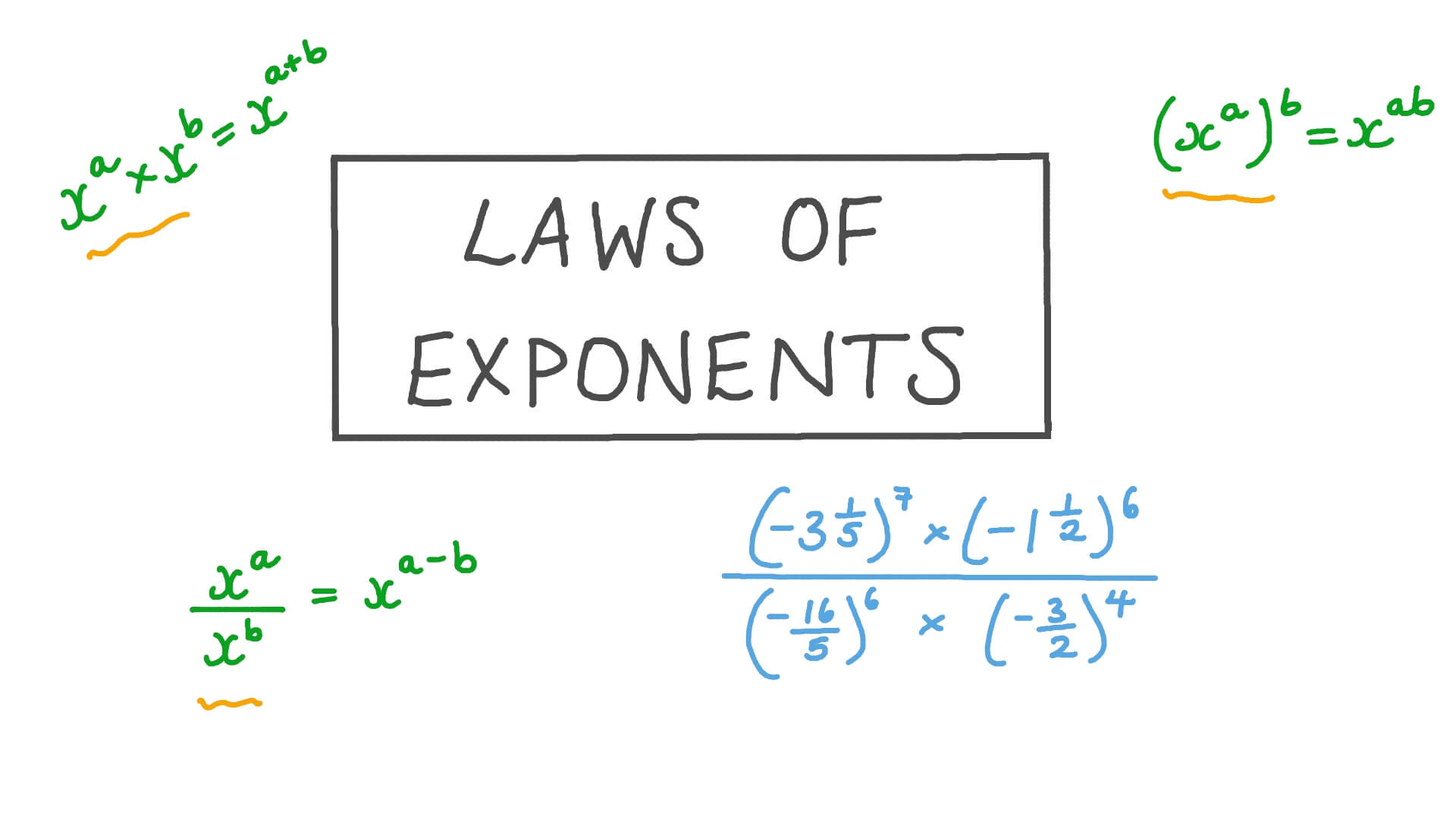 hight resolution of Lesson: Laws of Exponents   Nagwa