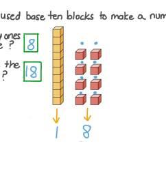 Question Video: Using Base-Ten Blocks to Represent Two-Digit Numbers   Nagwa [ 756 x 1344 Pixel ]