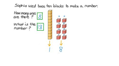 small resolution of Question Video: Using Base-Ten Blocks to Represent Two-Digit Numbers   Nagwa