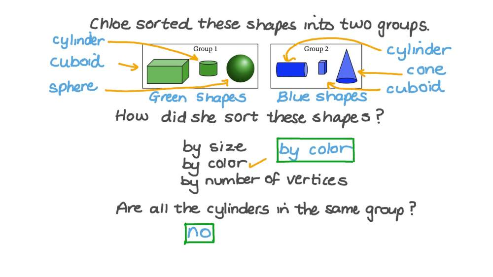 medium resolution of Question Video: Sorting 3D Shapes by Non-Defining Attributes   Nagwa