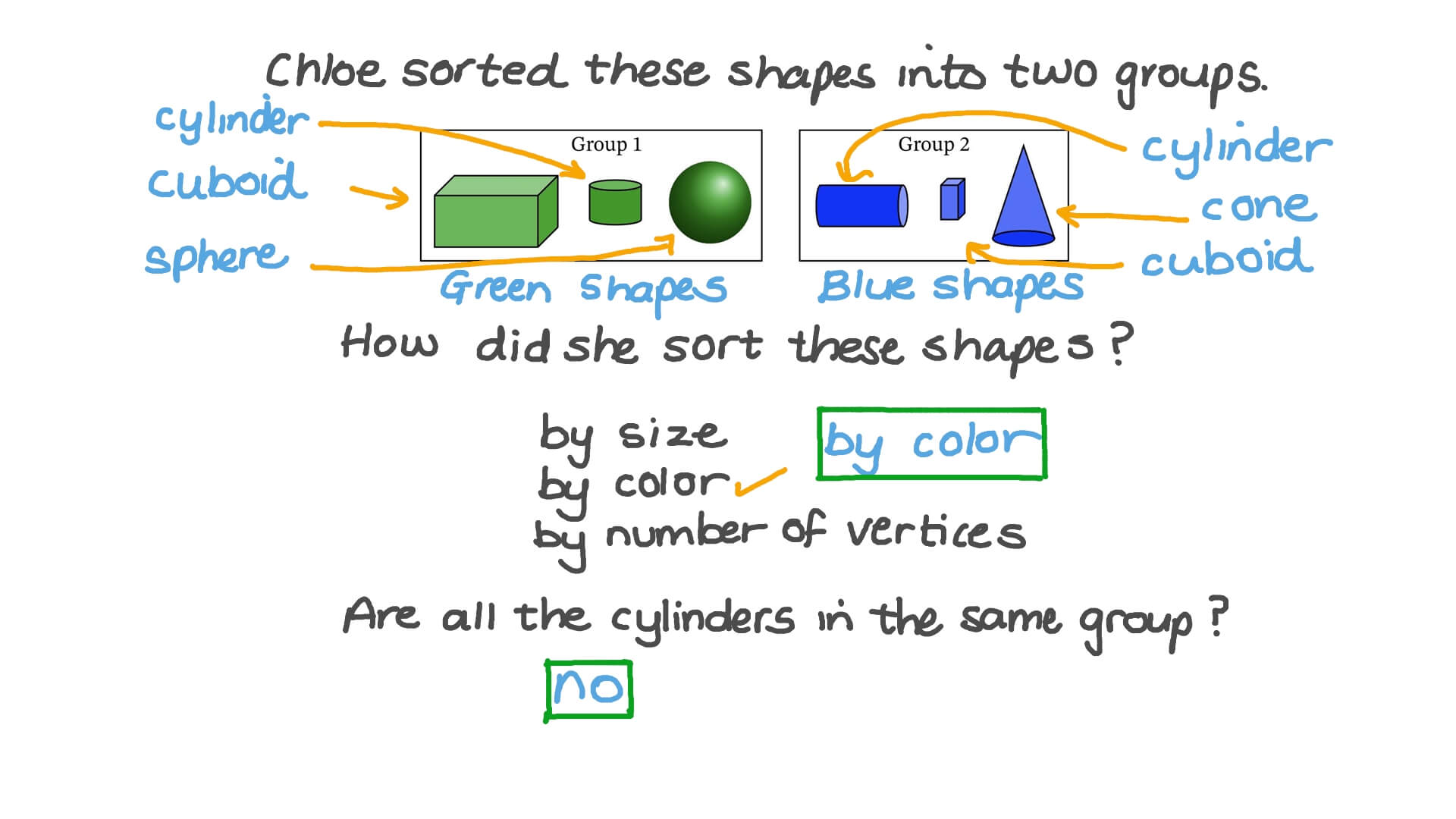 hight resolution of Question Video: Sorting 3D Shapes by Non-Defining Attributes   Nagwa