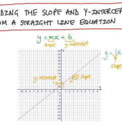 Lesson: Slopes and Intercepts of Linear Functions   Nagwa [ 756 x 1344 Pixel ]