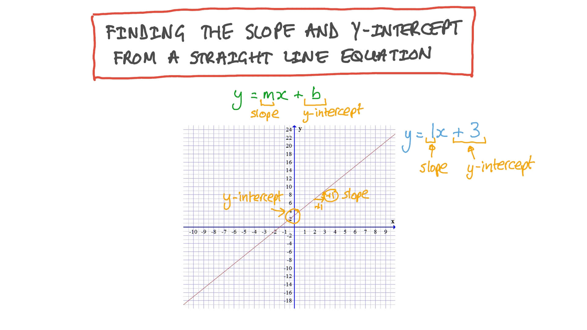 hight resolution of Lesson: Slopes and Intercepts of Linear Functions   Nagwa