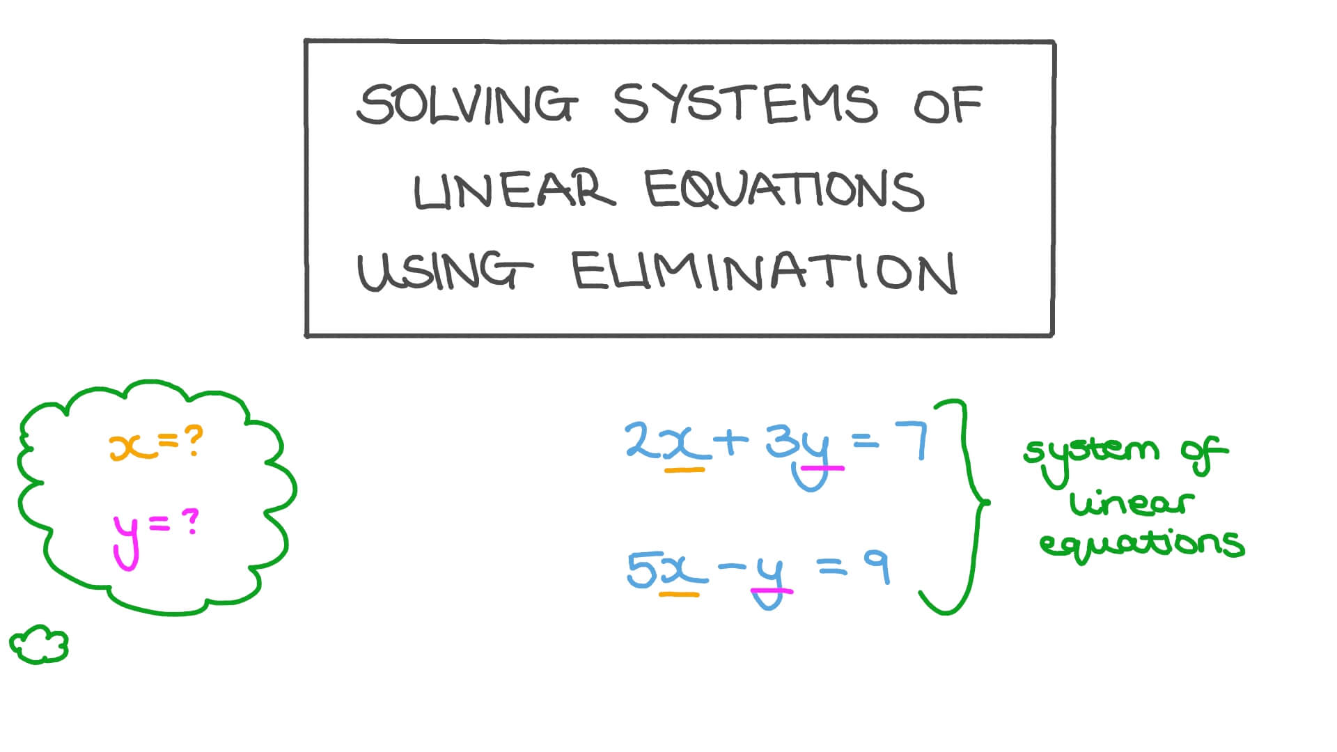 hight resolution of Lesson: Solving Systems of Linear Equations Using Elimination   Nagwa
