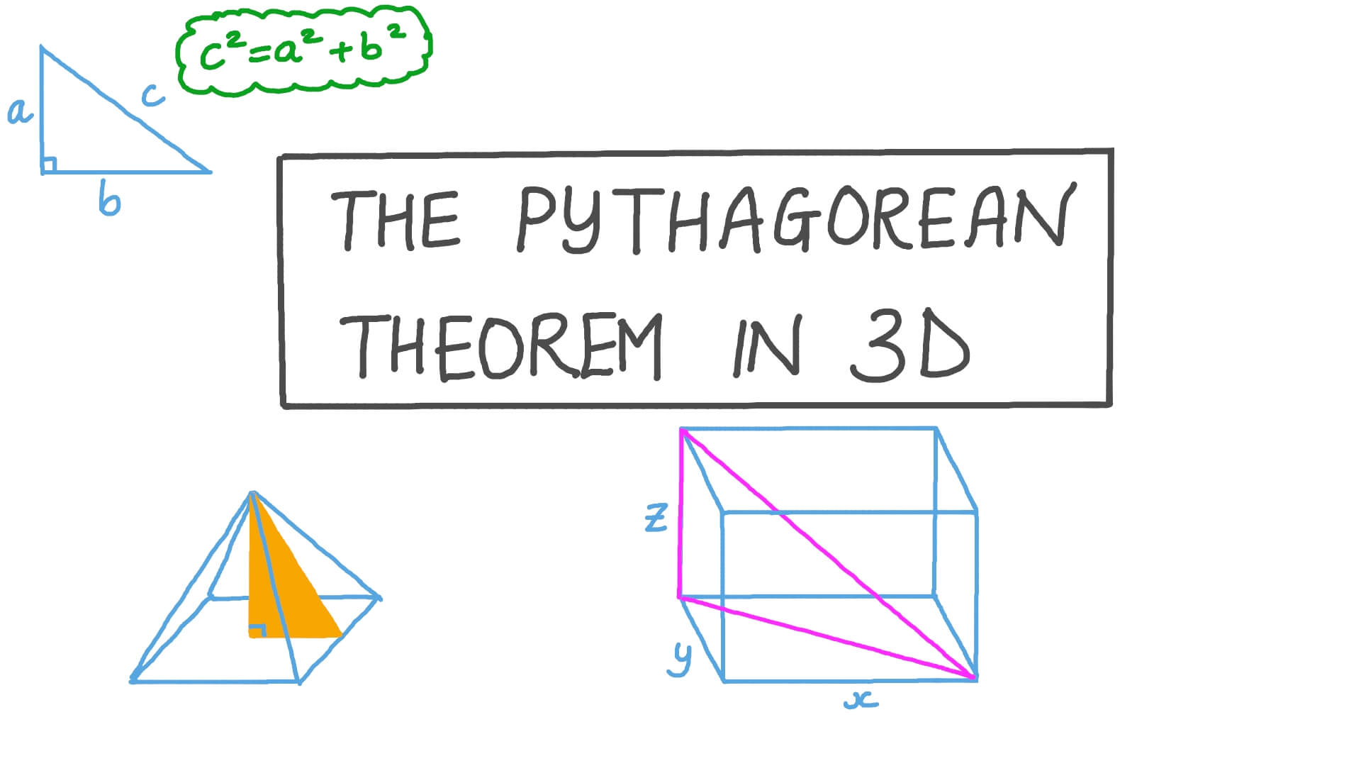 hight resolution of Lesson: The Pythagorean Theorem in 3D   Nagwa
