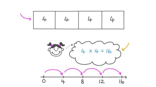 small resolution of Lesson: Multiplying Numbers Using Bar Models   Nagwa
